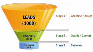 Sales-funnel 2
